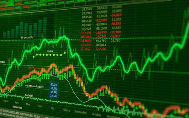 Phiên 7/3: Khối ngoại vẫn tiếp tục mua ròng, bất chấp Vn-Index thất bại trước mốc 1.000 điểm